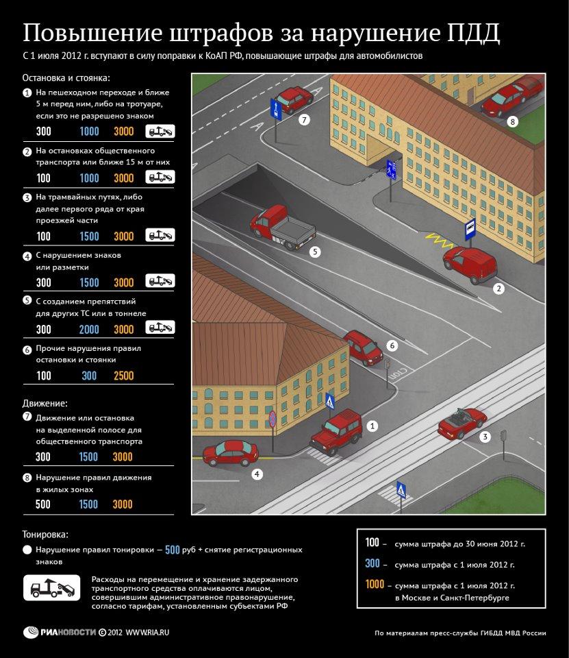 Ужесточение наказания за неправильную парковку c 1 . Инфографика www.ria.ru