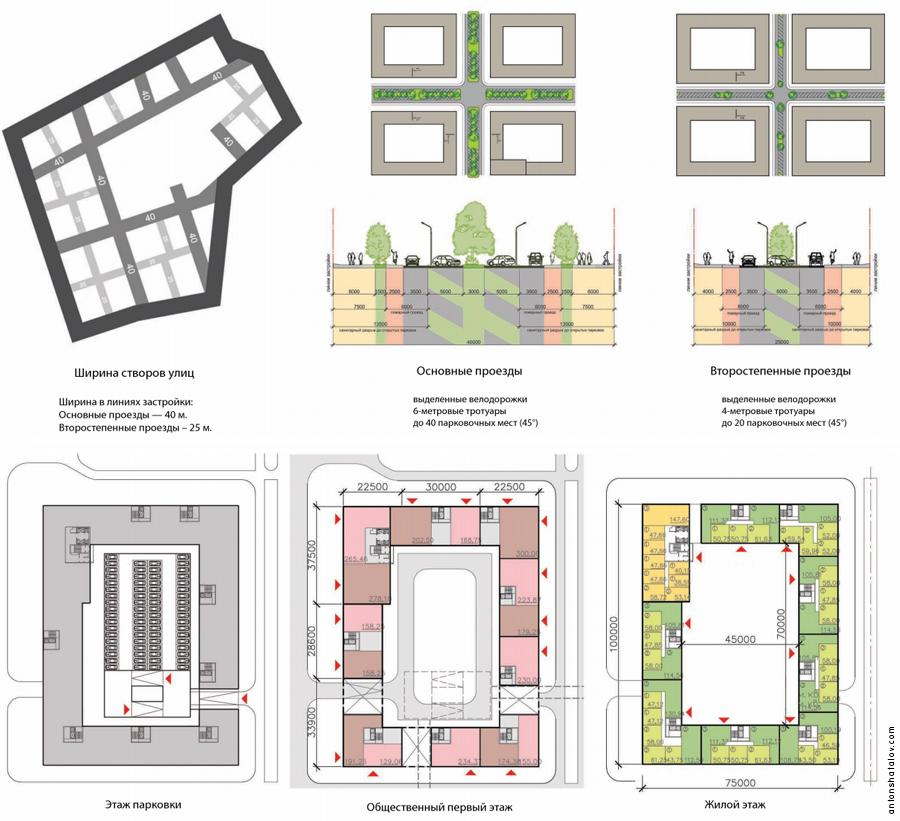 Двор является полностью пешеходным пространством. Доступ машин осуществляется эпизодически — разгрузка мебели, мусороудаление, скорая помощь, пожарные машины... Многоуровневая подземная парковка обеспечивает каждую квартиру парковочным местом. Гостевая парковка размещается на улицах по периметру квартала. Эскизный проект микрорайона «Красноярск-Сити», Проектная мастерская А-2, 2012 год.