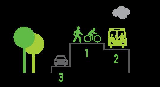 Транспортные приоритеты в городах удобных для жизни. Картинка: Gehl Architects (www.gehlarchitects.com)
