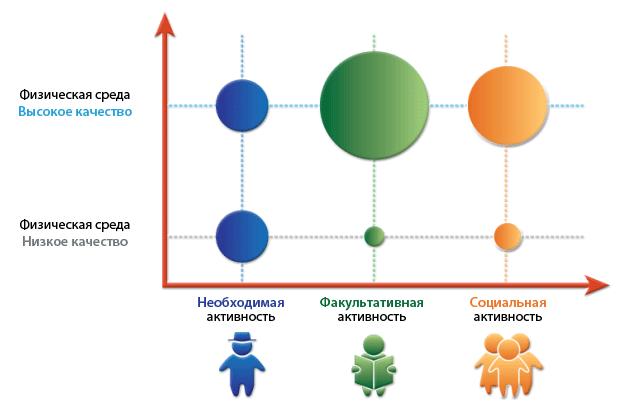 Рост социальной активности напрямую зависит от качества среды