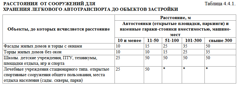 СанПиН 2.2.1/2.1.1.1200-03. Таблица 4.4.1