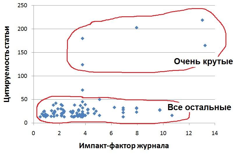 цитируемость vs. импакт-фактор